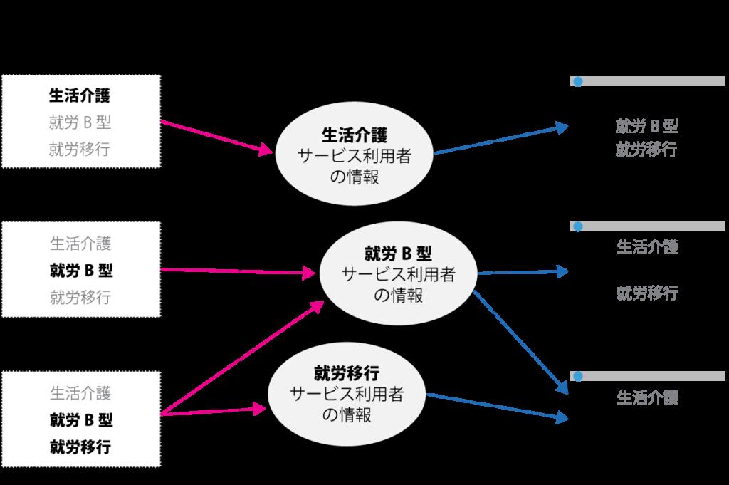権限設定による記入・表示の関係